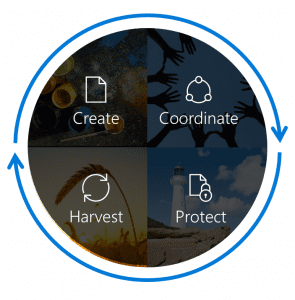 The content services lifecycle - harvest, create, coordinate, protect