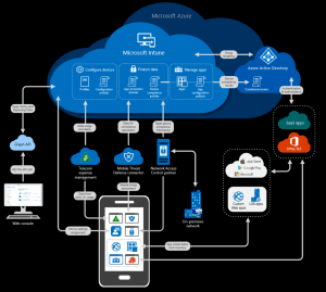 How Microsoft 365 Security integrates with your broader IT ecosystem—part 3