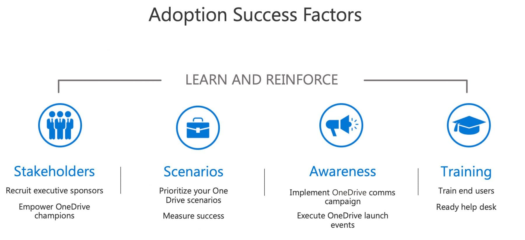 Onedrive Adoption Resources Microsoft Tech Community Resource Center