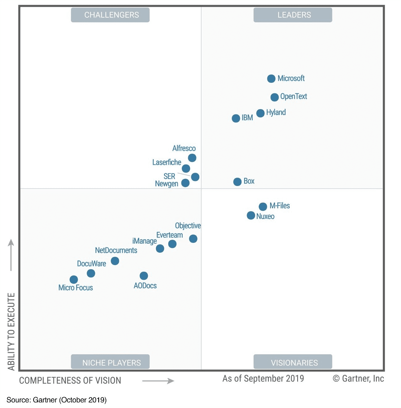 Image of the Gartner Magic Quadrant showing Microsoft as a Leader, number one in Ability to Execute.